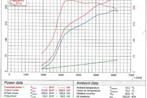 Power Data - Rolling Road Testing
