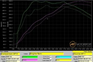 Power Results - Stock v's Cobra Sport De-Cat